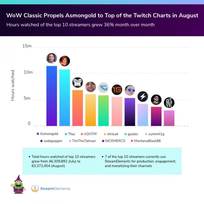 Августовские просмотры World of Warcraft на Twitch увеличились на 84%
